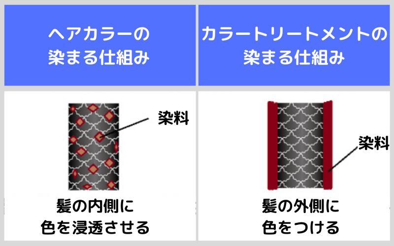 ヘアカラーとカラートリートメント染まる仕組みが全然違う