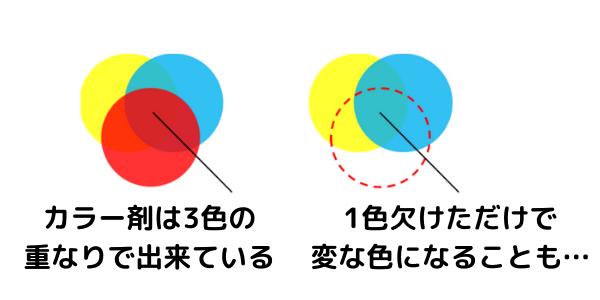 3原色によって色が決まっている